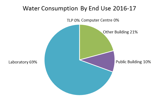The pie chart indicates the department's water consumption by EEGO end use category (or building type). It shows that 69% of water usage occurred in laboratory sites, 21% in other buildings and 10% in public buildings.